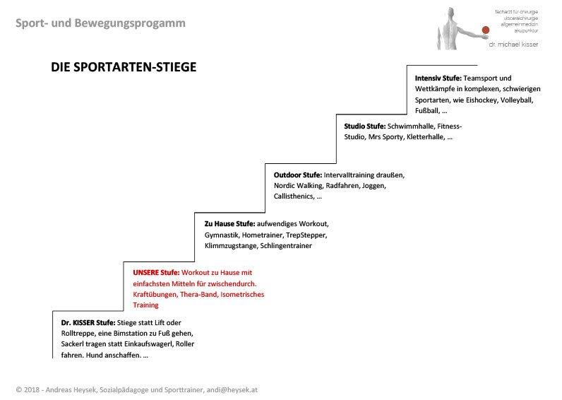 Die-Sportarten-Stiege-Andy-Heysek-Ordination-Dr.-Kisser